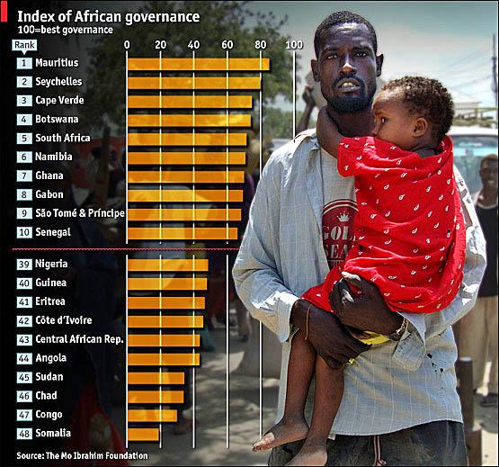 africagovernanceindex
