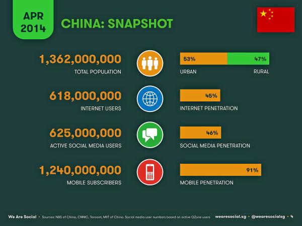 Social-Digital-Mobile-in-China-2014 copy